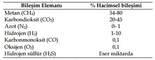1m3 Biyogazın Hacimsel Olarak Ortalama % Bileşimi