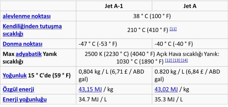 Jet A-1 ve Jet A Karşılaştırması