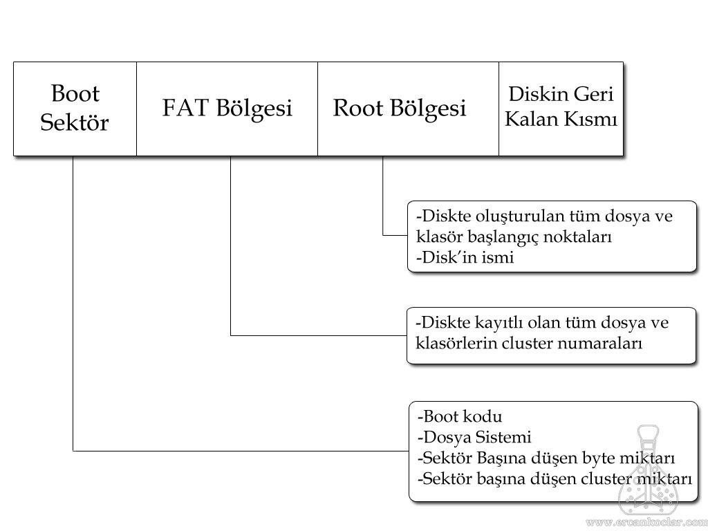 fat32-sistemi-sema