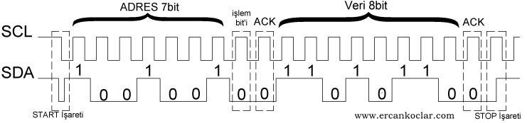 I2C-protokolu-butun-iletisim
