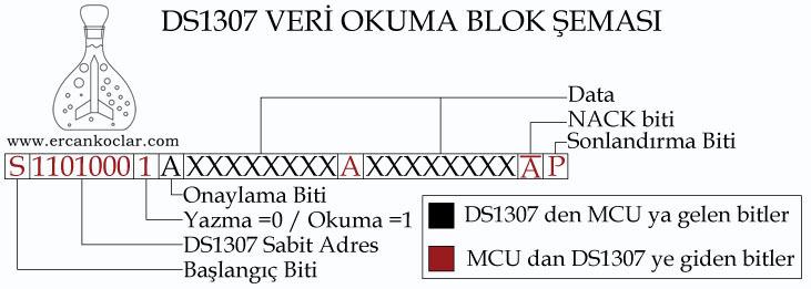DS1307-veri-okuma-blok-semasi