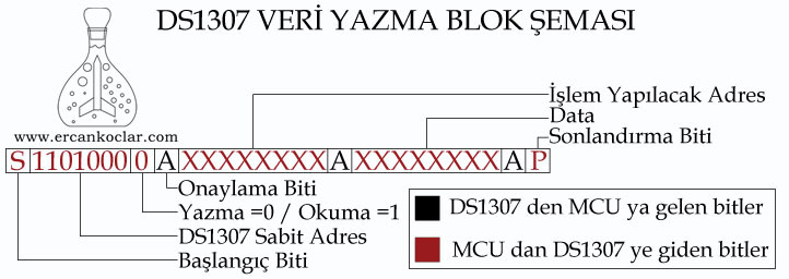 DS1307-veri-yazma-blok-semasi