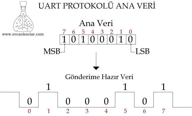 uart-protokolu-ana-veri