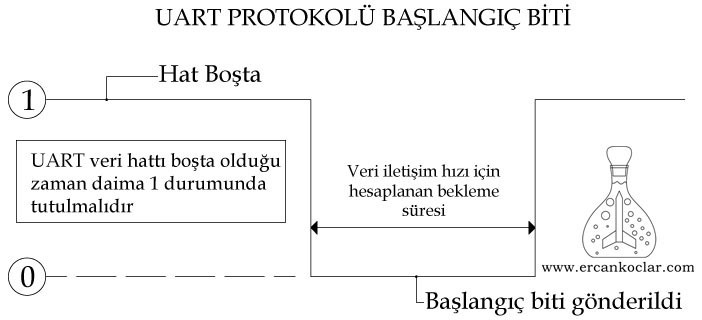 uart-protokolu-baslangic-biti