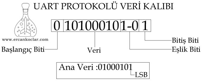 uart-protocol-data-pattern