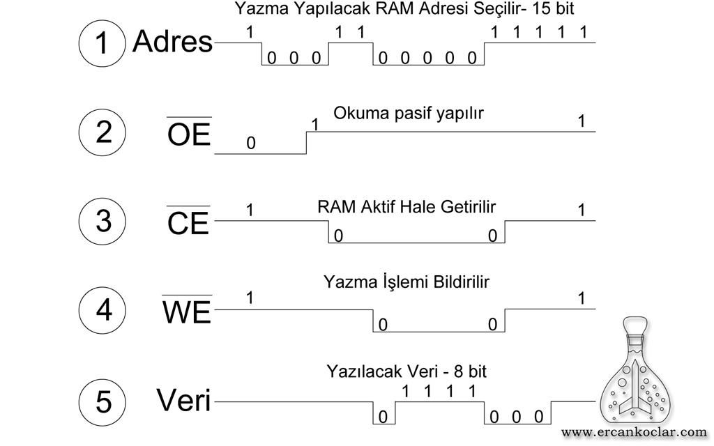LH52256-SRAM-veri-yazma