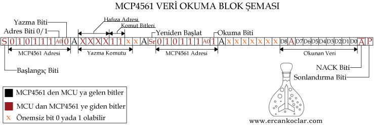 MCP4561-Veri-Okuma-Semasi