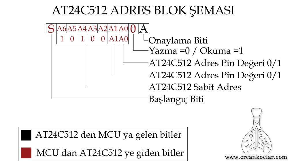 AT24C512-adres-semasi