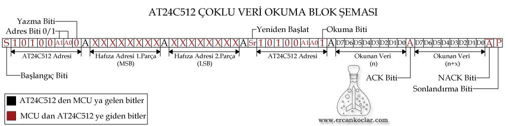 AT24C512-coklu-okuma-blok-semasi