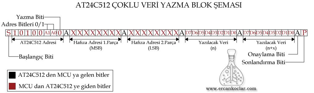 AT24C512-coklu-veri-yazma-blok-semasi