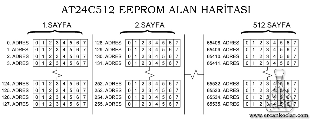 AT24C512-eeprom-alan-haritasi