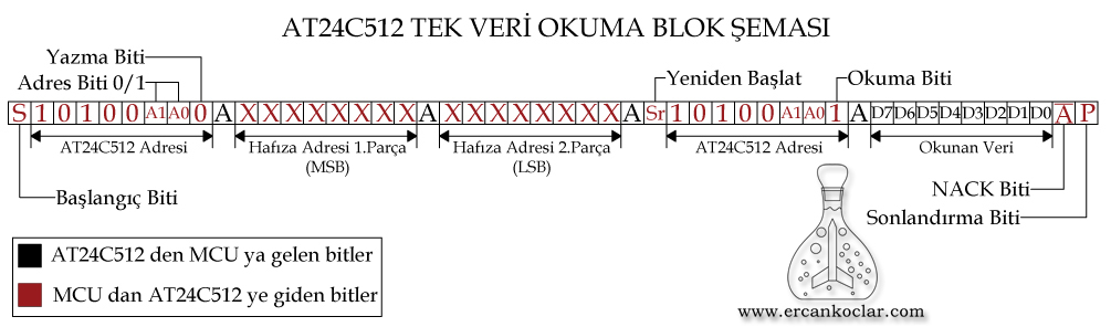 AT24C512-tek-okuma-blok-semasi