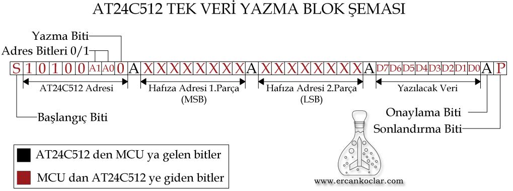 AT24C512-tek-veri-yazma-blok-semasi