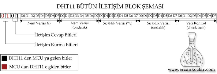 DHT11-butun-iletisim-blok-semasi