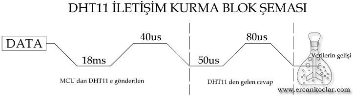 DHT11-iletisim-kurma-blok-semasi